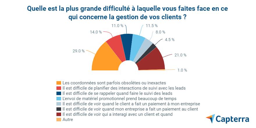 3 - enquête-CRM-difficulté-gestion-clients