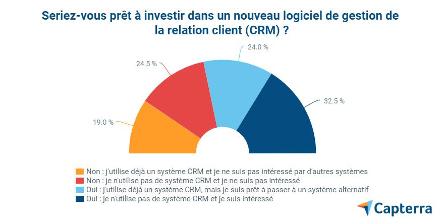 4 - enquête-CRM-difficulté-gestion-clients-1