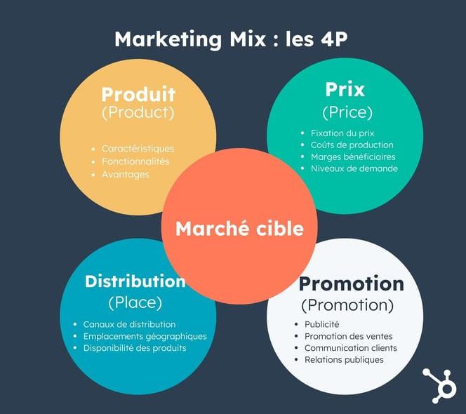 4P du marketing mix