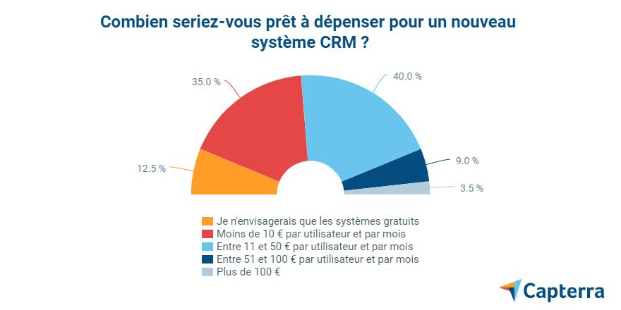 5 - enquête-CRM-dépense