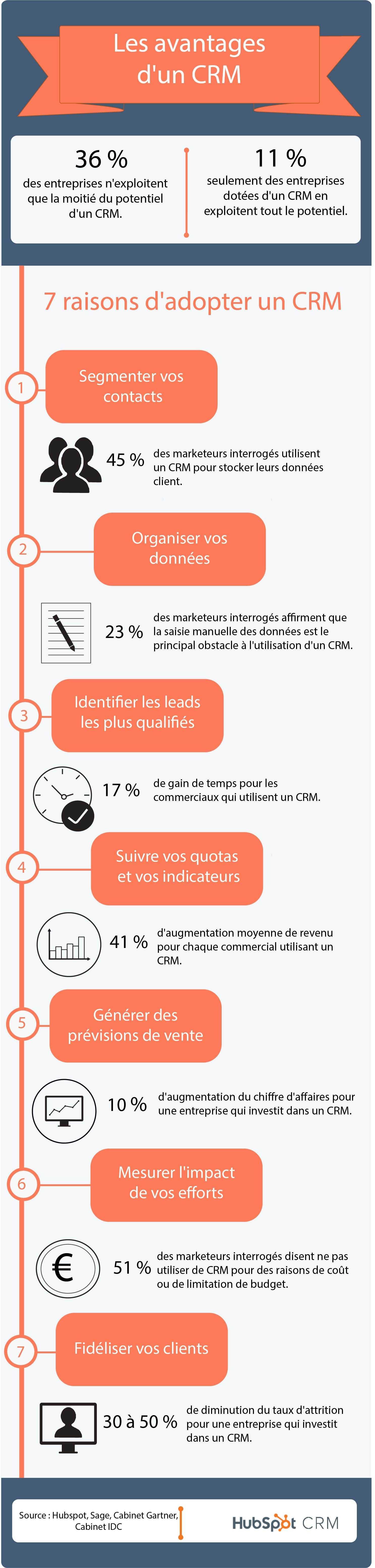 CRM_pillar_infographic_FR