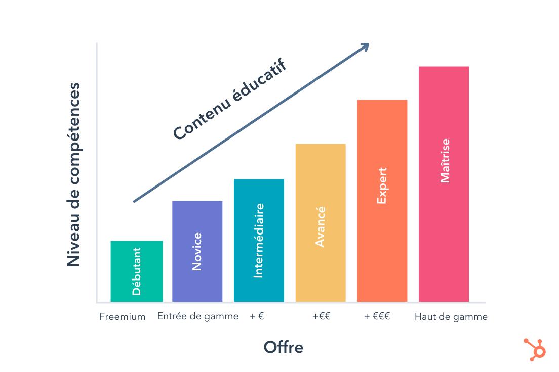 Modèle freemium et marketing de contenu
