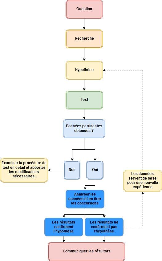 graphique d'expérimentation scientifique