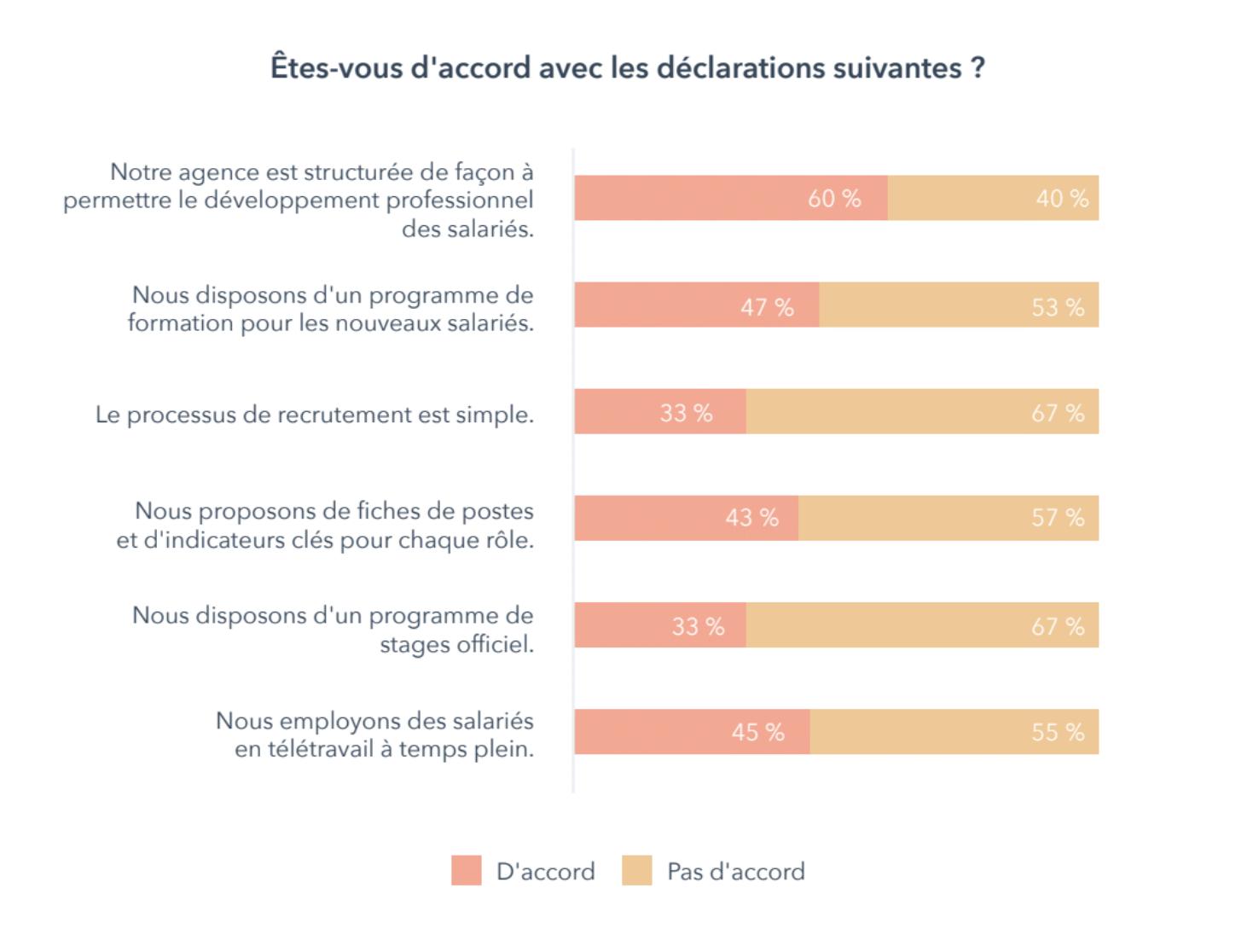 rapport-croissance-des-agences-marketing-Graph1