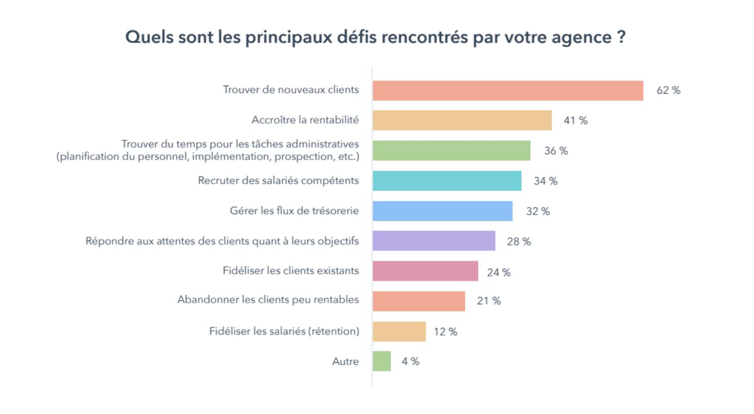 rapport-croissance-des-agences-marketing-Graph2