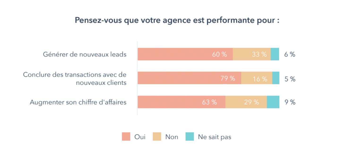 rapport-croissance-des-agences-marketing-Graph3