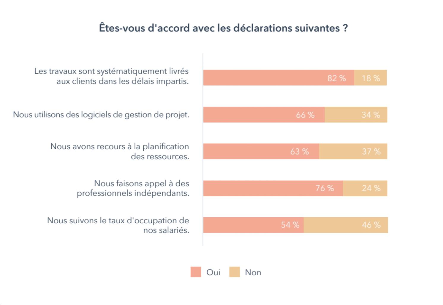 rapport-croissance-des-agences-marketing-Graph4