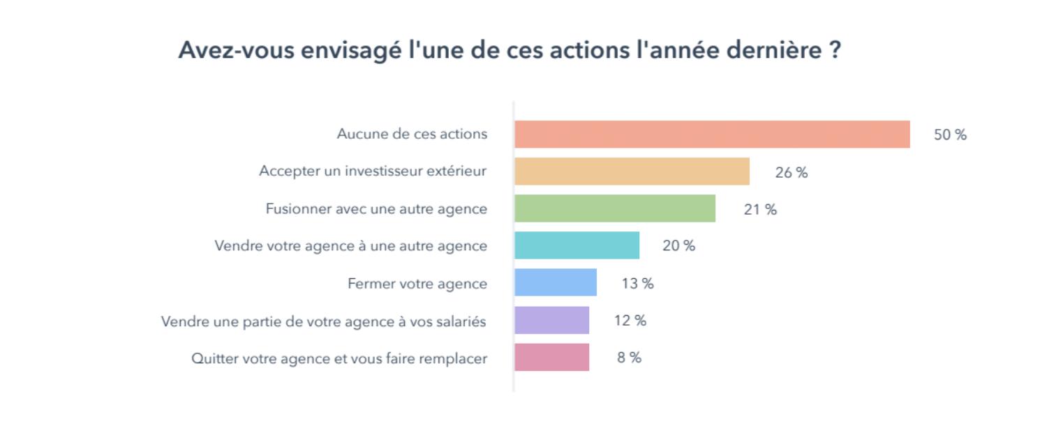 rapport-croissance-des-agences-marketing-Graph5