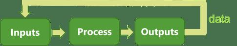Schéma représentant les ressources et les processus, et montrant l'application des données à chaque phase de planification
