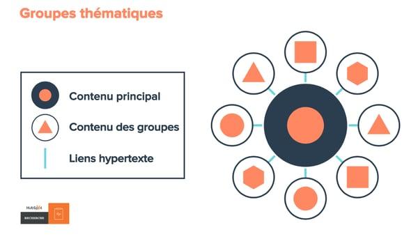 Modèle SEO avec icônes illustrant le contenu pilier, le contenu des groupes et les liens hypertexte