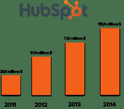 HubSpotGrowth-1-1