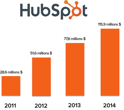 HubSpotGrowth-1-1