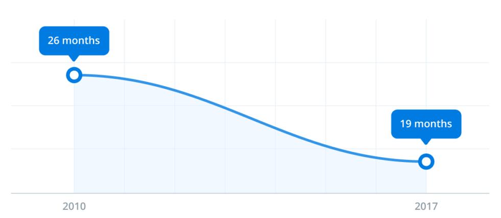 période moyenne d'occupation de poste