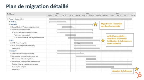 Plan de migration détaillé