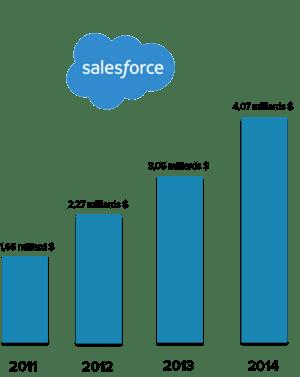 SalesforceGrowth-1