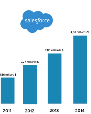 SalesforceGrowth-1