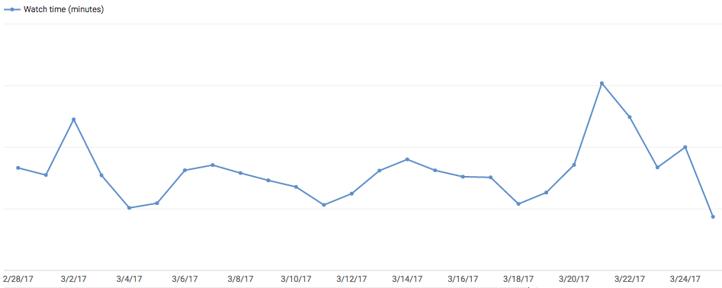 Graphique de la durée de visionnage sur YouTube