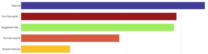 Graphique des sources de trafic sur YouTube