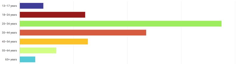 Graphique des données démographiques sur YouTube
