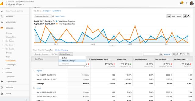 Tendances Google Analytics pour la base de connaissances