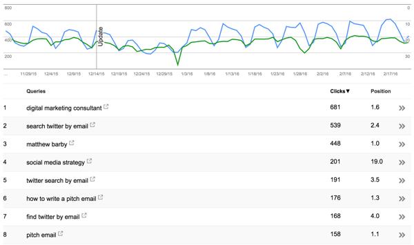 Graphique montrant les performances de mots-clés sur la SearchConsole de Google