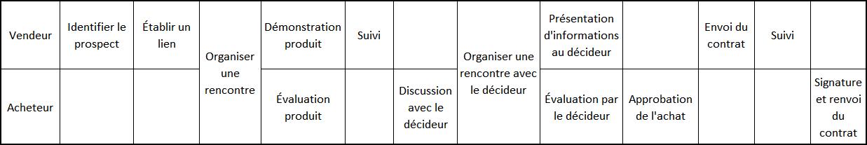 Tableau_vente