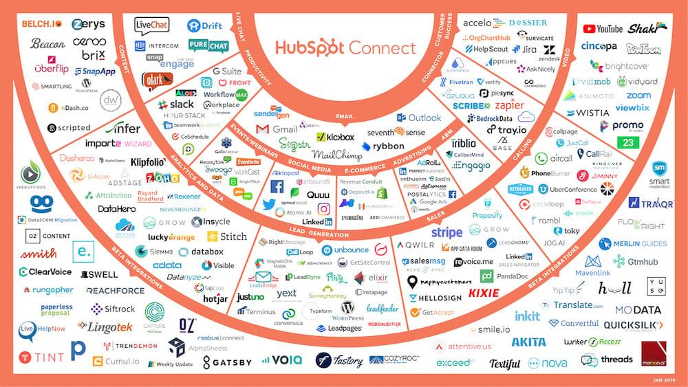 HubSpot_Connect_01