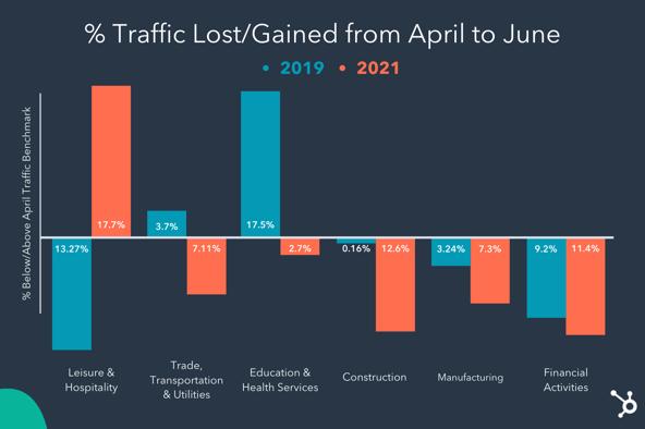 Diagramme en barres représentant le pourcentage de trafic web gagné ou perdu entre avril et juin2019, comparé à la même période en2021