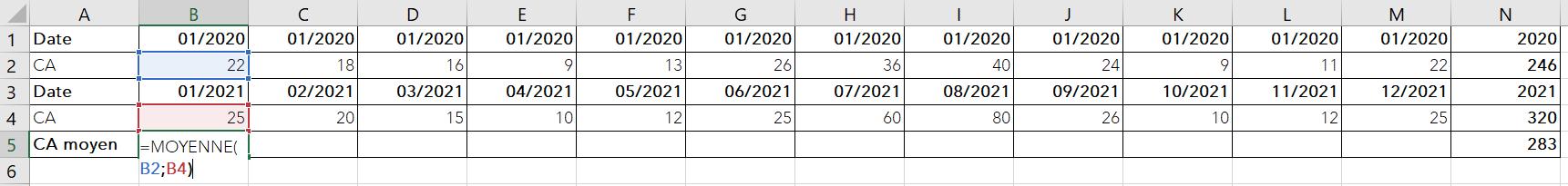ca-mensuel-moyen-2-ans