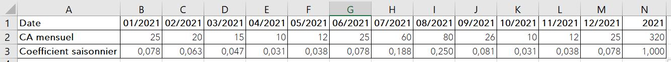 calcul-coefficient-saisonnier-2