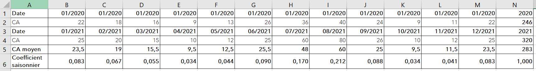 coefficient-saisonnier-moyen