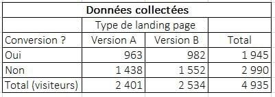 collecte des données d'un test A/B