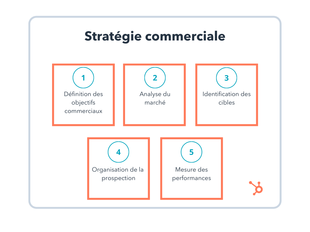 etapes strategie commerciale