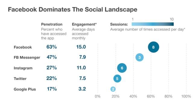 graphique paysage réseaux sociaux