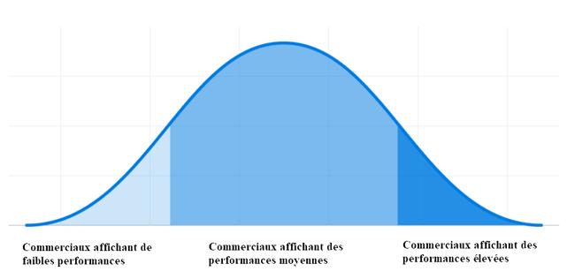 une courbe de performance en cloche