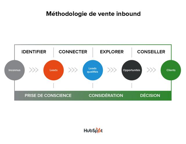inbound_sales_methodology-1-1