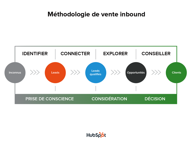 inbound_sales_methodology-1-1