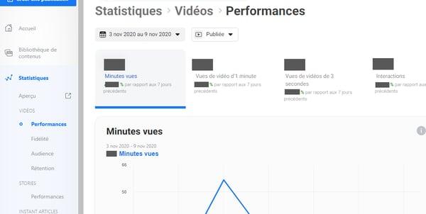 performances vidéo statistiques
