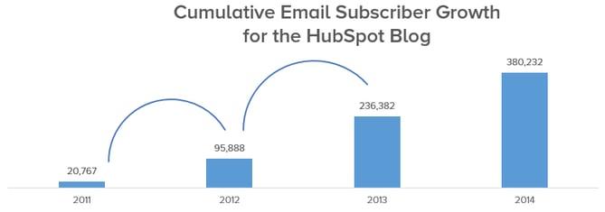 croissance-nombre-abonnes-blog-hubspot-1.png
