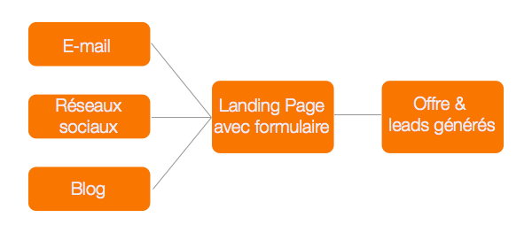 Lead_generation_flow_French