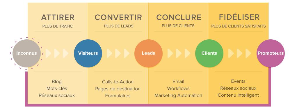 Methodologie_Inbound_Marketing-1.png