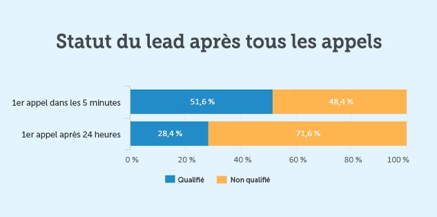 Lead qualifié vs Lead non-qualifié