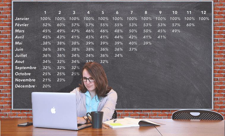 Marketing : Qu'est-ce que l'étude de cohorte ?