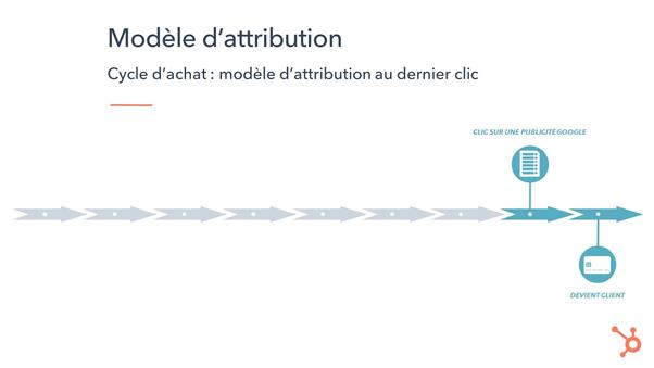 modèle d'attribution au dernier clic