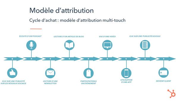 modèle d'attribution multi-touch
