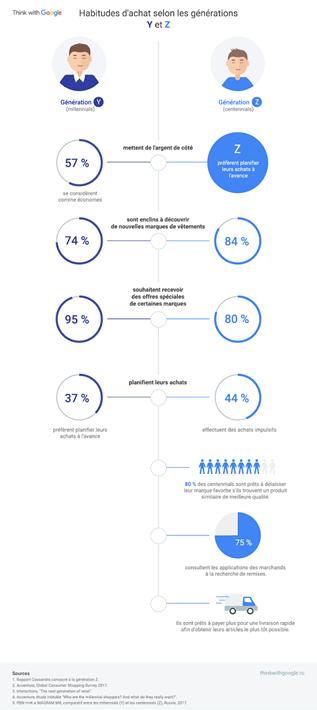 différences de comportements d'achat entre générations y et z