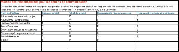 exemple de matrice des responsabilités pour les actions de communication