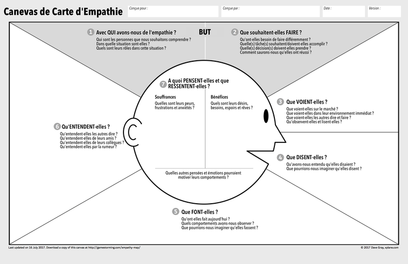 Empathie Map canva